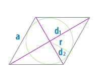 Радиус вписанной окружности ромба