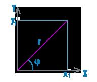 Найти модуль и аргумент комплексного числа