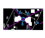 Диагонали и угол параллелограмма
