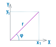 Тригонометрическая форма комплексного числа
